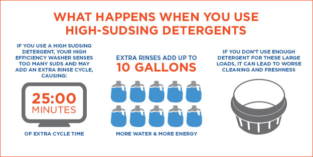 What Happens When You Use High-Sudsing Detergents