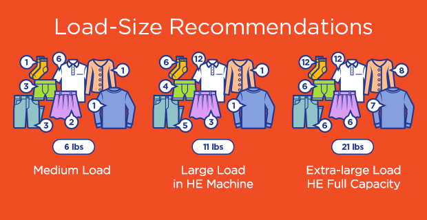 Here's what you can fit in the various load sizes into the washing machine
